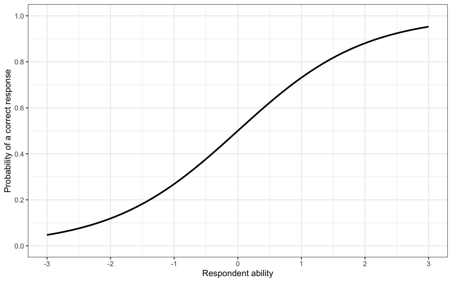 Example item characteristic curve
