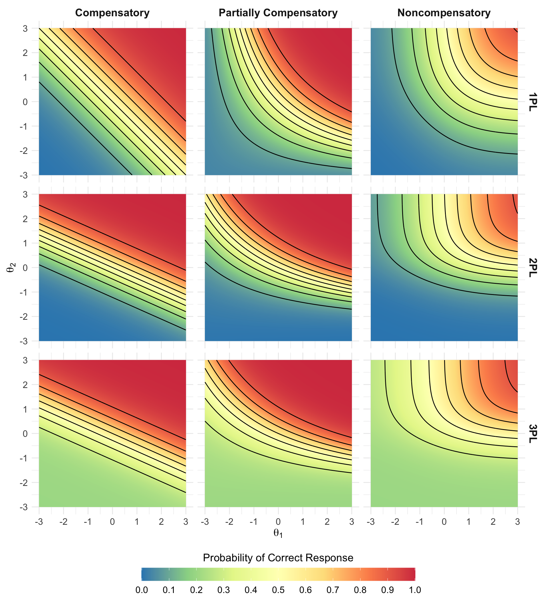 Visualizing different levels of compensation in multidimensional item response theory models