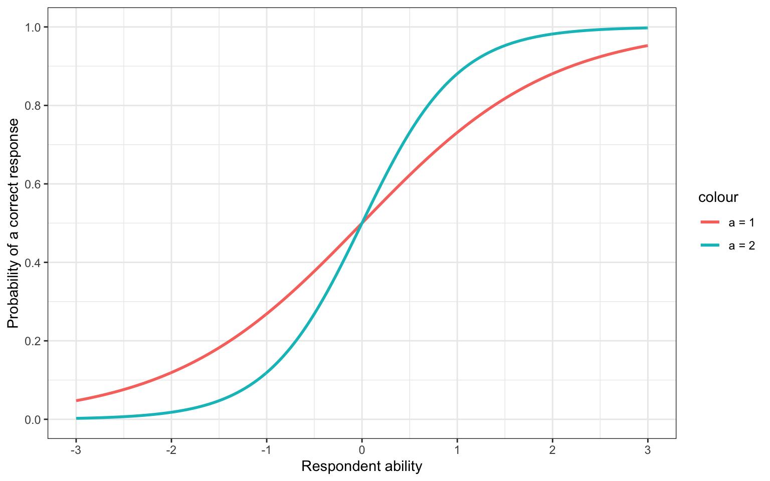 Shifting the a parameter