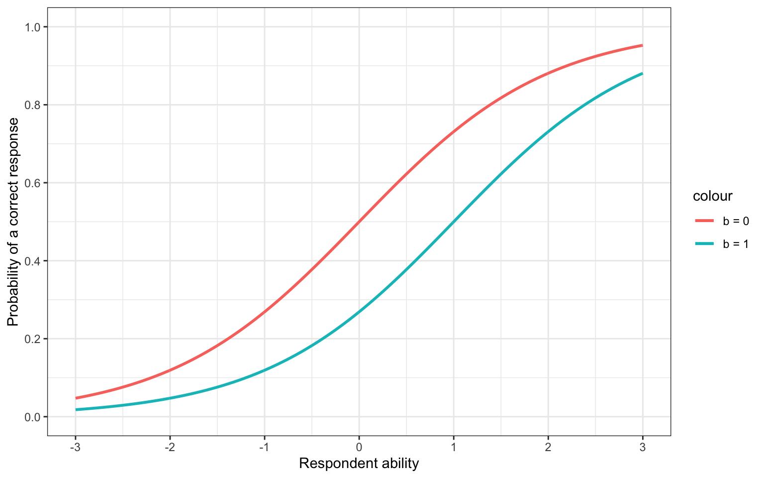 Shifting the b parameter