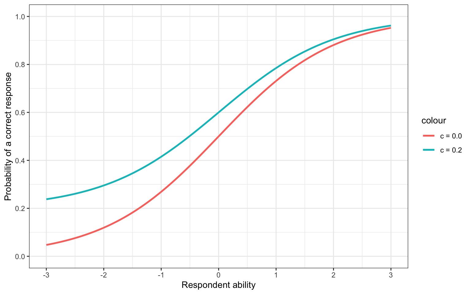 Shifting the c parameter