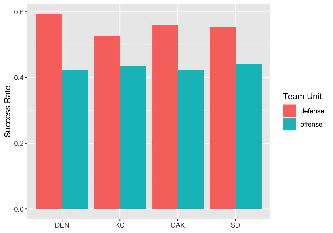 AFC West success rates