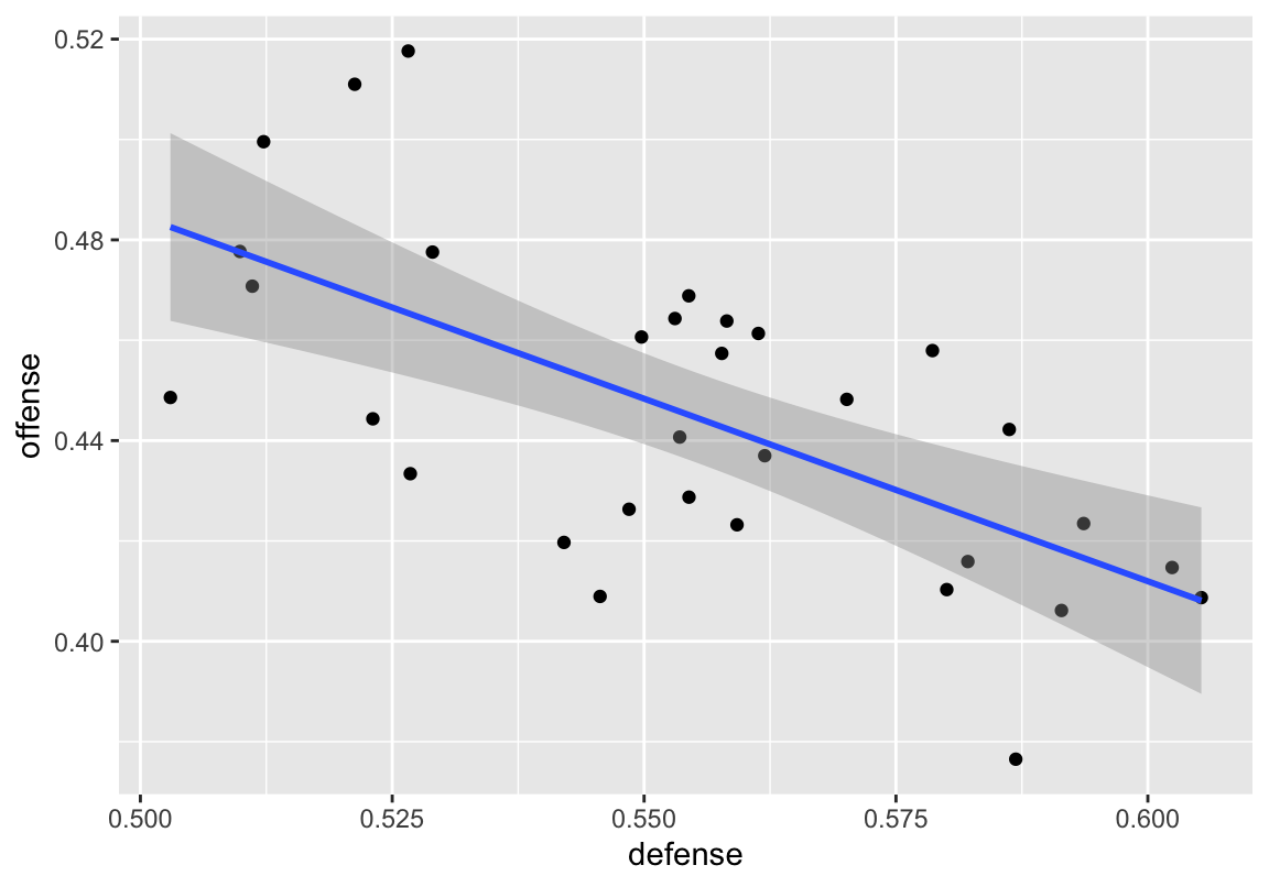 Scatterplot with linear best fit line